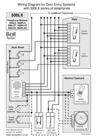 Bell (BSTL) 500LX Cabling